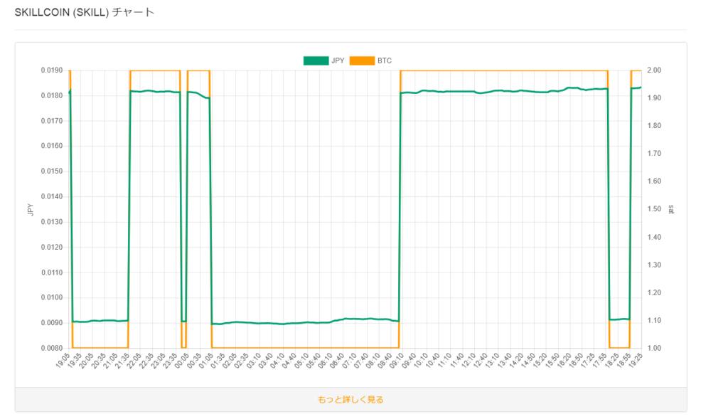 ドルビットコイン 長期チャート 仮想通貨交換業者